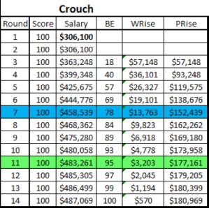 Brad Crouch supercoach 2016